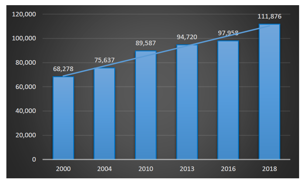 BAr Chart Showing Population Growth